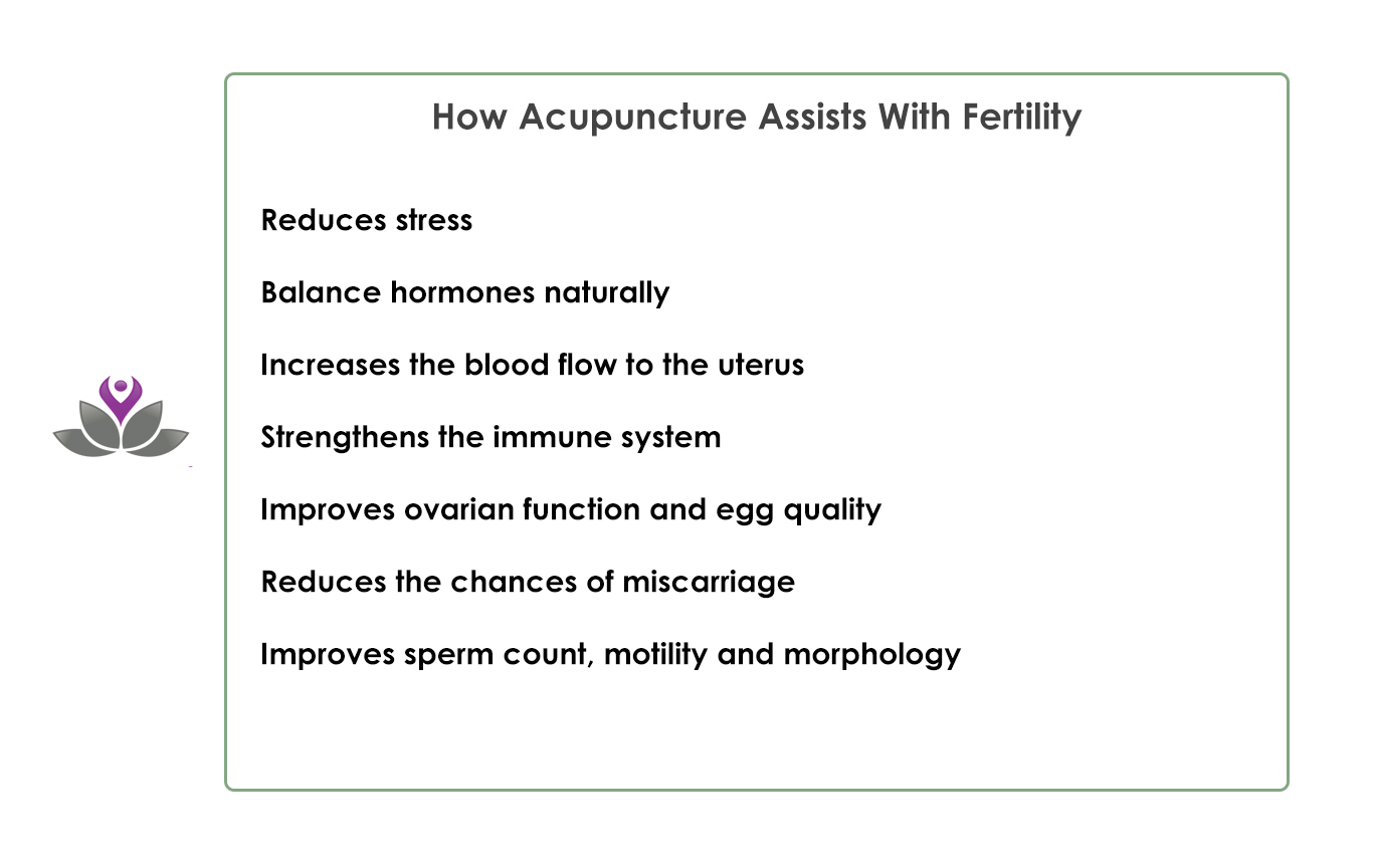can acupuncture help with fertility issues It can also help increase your chances of conceiving when you're undergoing fertility treatment chinese medicine and acupuncture have been used for thousands of years to improve fertility difficulties – and now modern science justifies the effectiveness of the method.
